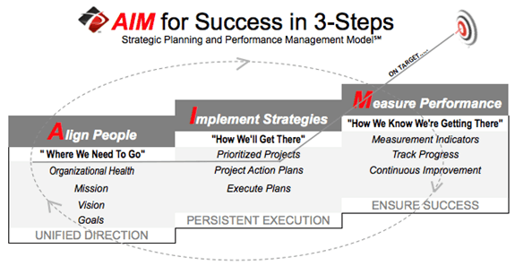 AIM for Success 3-Step process